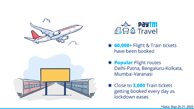 Paytm Travel sees 60,000 flight & train bookings as citizens head back home in lockdown 4.0