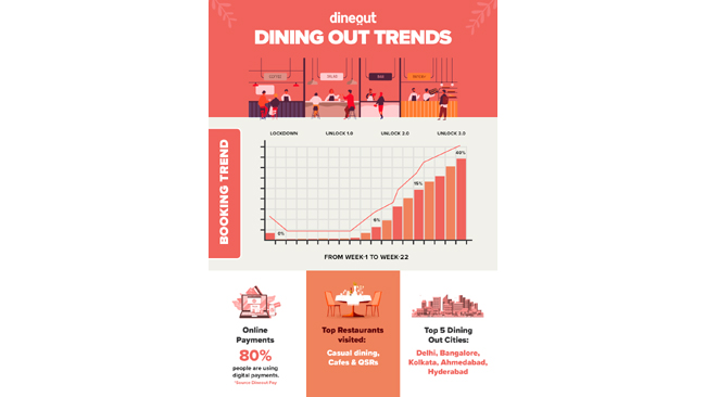 Dineout promotes #SafeToEatOut outlets and sees a 40% recovery in bookings in the first month itself