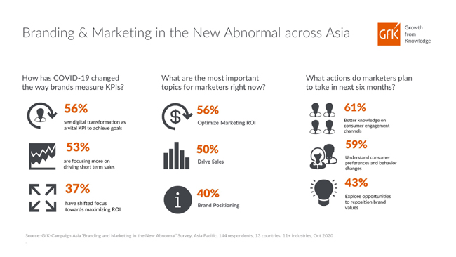 43-of-brands-and-marketers-in-asia-pacific-are-still-finding-ways-to-measure-and-optimize-business-gfk-survey