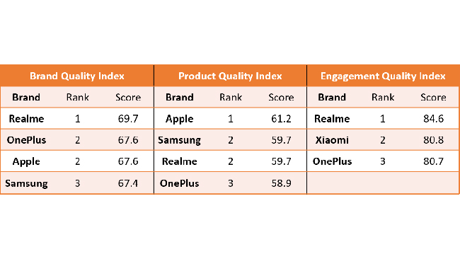 Community driven brands like Realme and OnePlus top holistic Smartphone Brand Quality Index