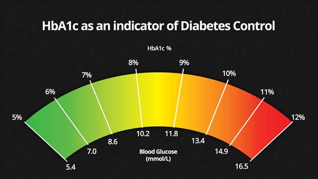 The average diabetes control level continues to decrease in Jaipur: India Diabetes Care Index