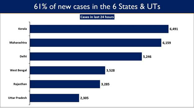 india-s-61-of-daily-new-cases-contributed-by-kerala-maharashtra-delhi-west-bengal-rajasthan-and-uttar-pradesh