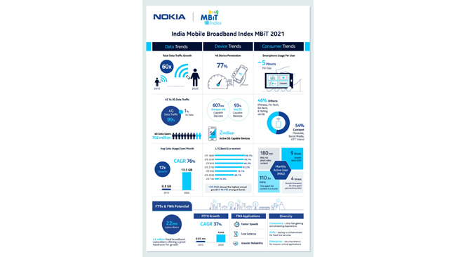 Indians spent approximately 5 hours daily on a smartphone : Nokia MBiT2021 reports