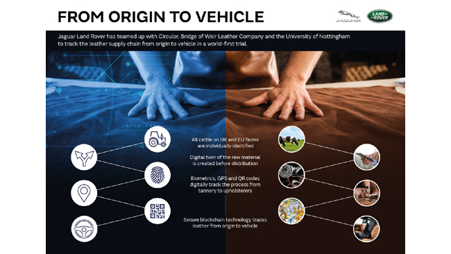 JAGUAR LAND ROVER TRIALS WORLD-FIRST DIGITAL SUPPLY CHAIN FOR LEATHER USING BLOCKCHAIN TECHNOLOGY